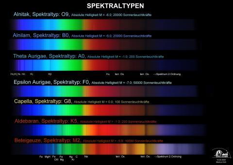 Bild 3: Spektralvergleich verschiedener Sterne